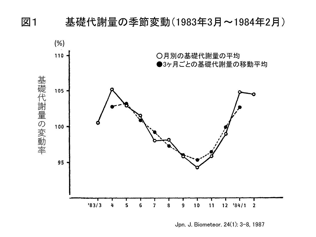 Vol.32:代謝の上がる冬こそ減量向き!寒さに注意して適切な運動を継続しましょう