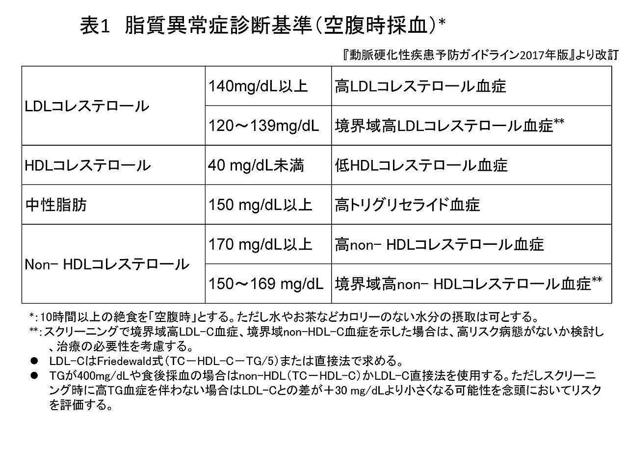 高い 代 ldl 原因 女性 コレステロール だけ 40
