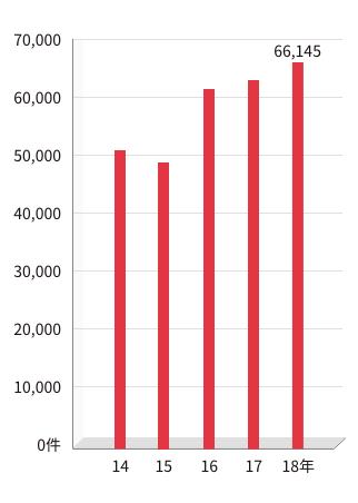 外来患者数の推移